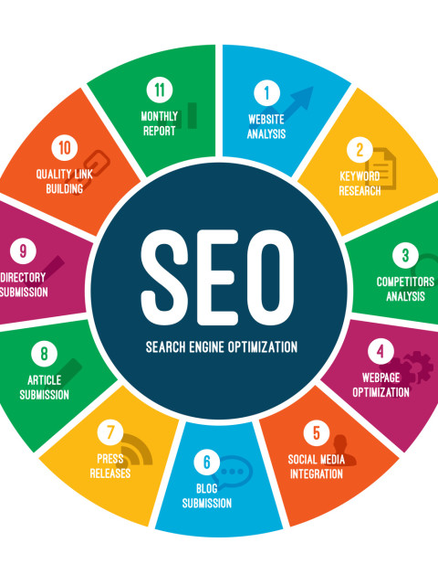 Search Engine Optimization Graphic Wheel